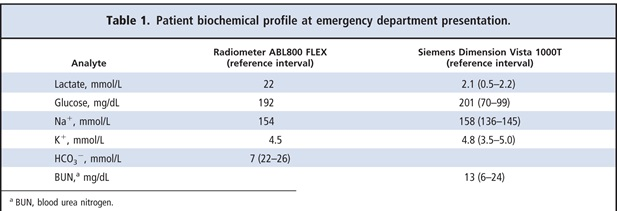 Patient biochemical profile at emergency department presentation
