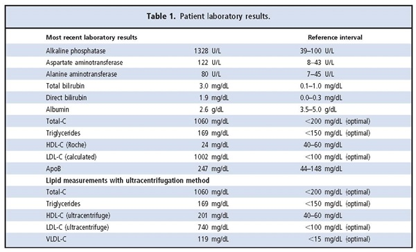 Table of patient labs