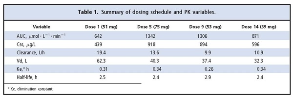 Table 1 Summary of dosing schedule and PK variables