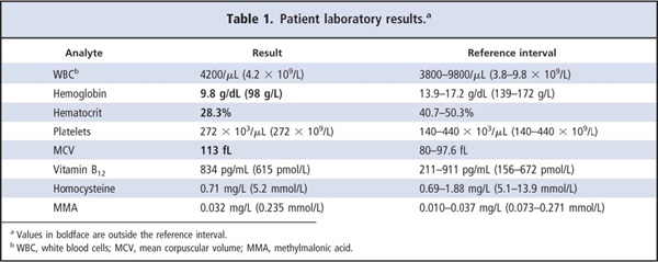 Table 1. Patient laboratory results