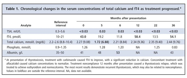 Table 1. Chronological changes in the serum concentrations of total calcium and fT4 as treatement progressed