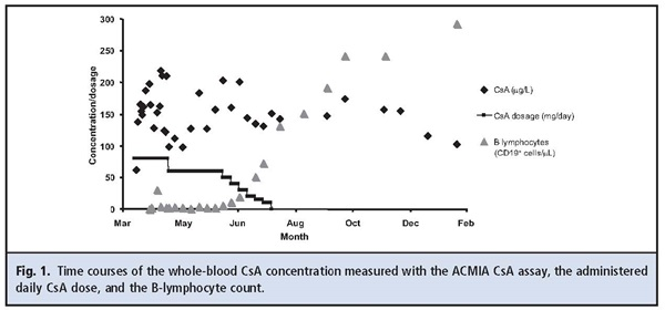 Fig 1. Time courses of the whole-blood CsA concentration measured with the ACMIA CsA assay