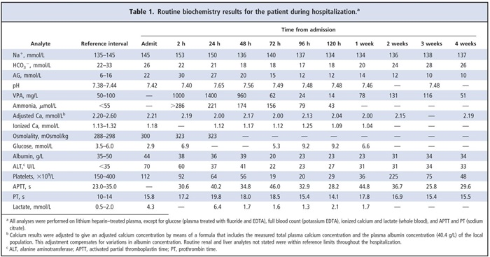 Table 1. Routine biochemistry result for the patient during hospitalization