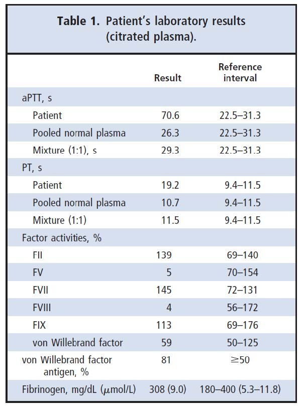 Table 1. Patient's laboratory results (citrated plasma)