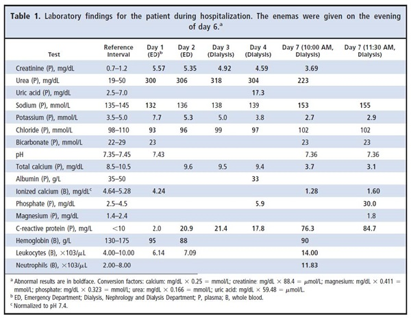 Table 1. Laboratory findings for the patient during hospitalization. The enemas were given on the evening of day 6
