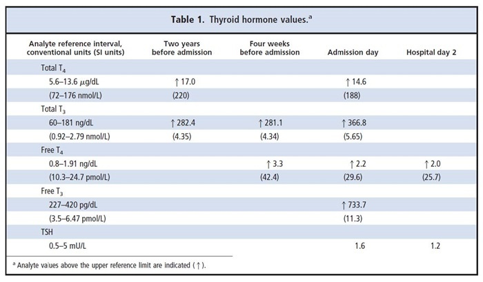 Table 1. Thyroid hormone values