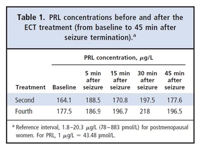 Table 1. PRL concentrations before and after the ECT treatment fro baseline to 45 minutes after seizure terminiation