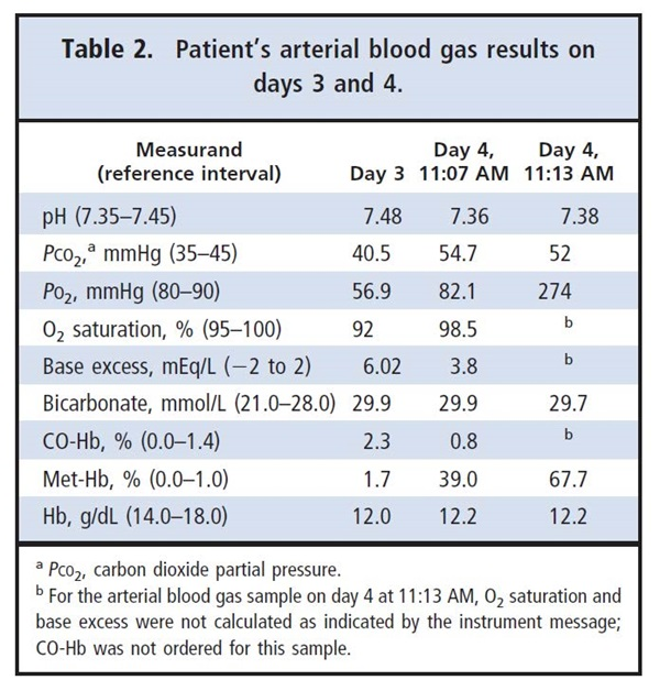 Table 2. Patient's arterial blood gas results on days 3 and 4
