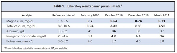 Table 1. Laboratory results during previous visits