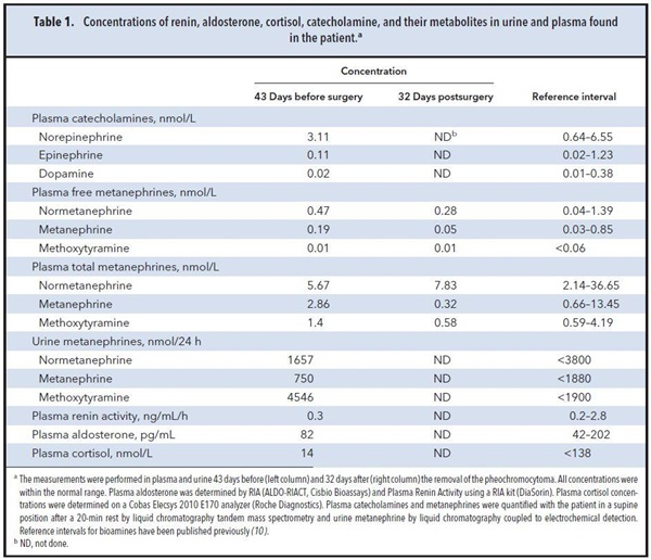 Table 1. Concentrations of renin, aldosterone, cortisol, catecholamine, and their metabolities in urine and plasma found in the patient