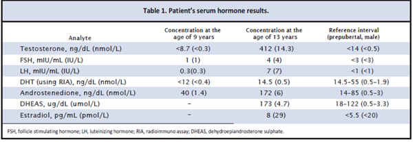 Table 1. Patient's serum hormone results