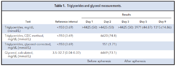Table 1. Triglycerides and glycerol measurements