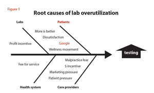 Root causes of lab overutilization