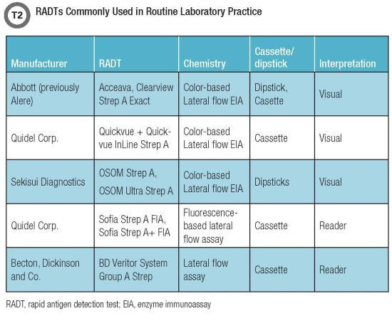 RADTs Commonly Used in Routine Laboratory Practice