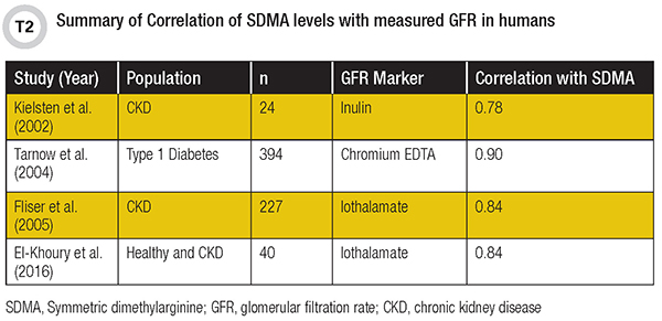 Summary of Correlation of SDMA levels with measured GFR in humans