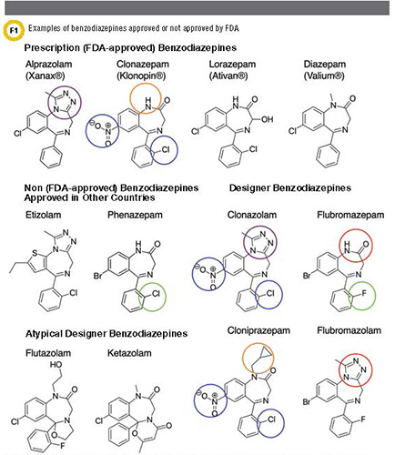 Image of examples of benzodiazepines approved or not approved by FDA