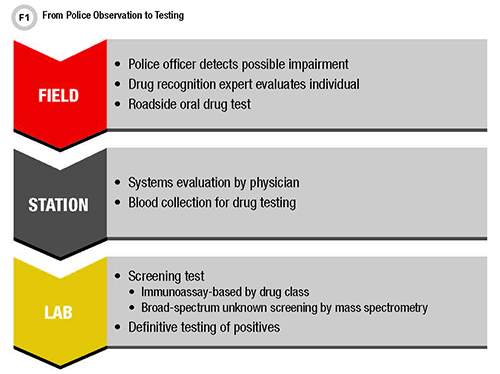 From Police Observation to Testing