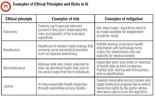 Table of four ethical principles of AI