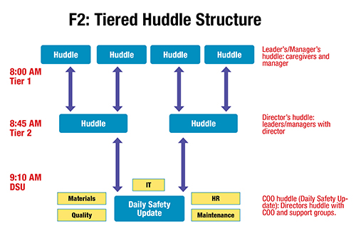 Tiered Huddle Structure