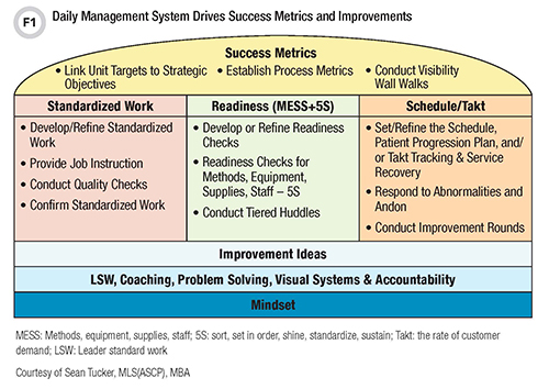 Daily Management System Drives Success Metrics and Improvements
