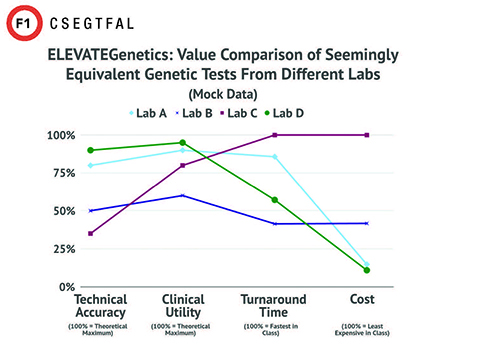 ELEVATEGenetics: Value Comparison of Seemingly Equivalent Genetic Tests From Different Labs (Mock Data)