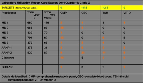 Example of a Lab Utilization Report Card