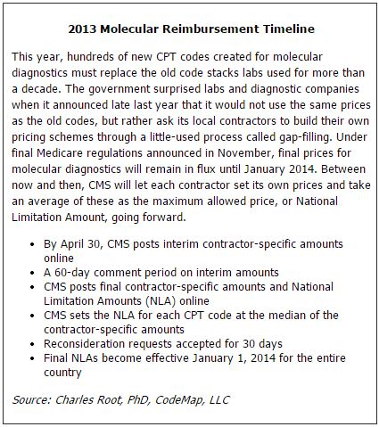 2013 Molecular Reimbursement Timeline