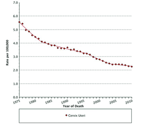 Mortality rates by cancer site