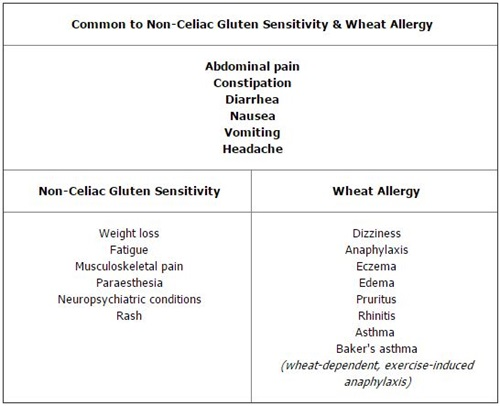 Symptoms of Non-Celiac Disease Gluten Sensitivity