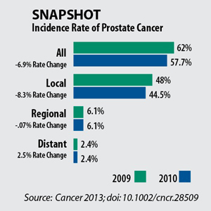 Snapshot: Incidence Rate of Prostate Cancer