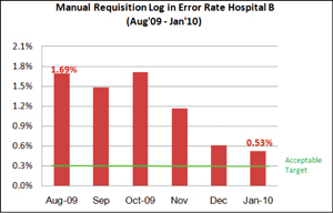 Manual Requisition Log-in Error Rate Hospital B (Aug '09 - Jan '10)