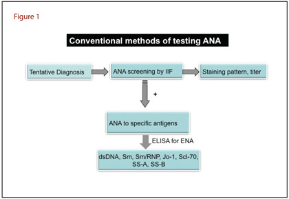 Conventional methods of testing ANA
