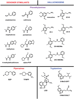 Figure 1: Chemical structures of common bath salt stimulant and hallucinogenic compounds