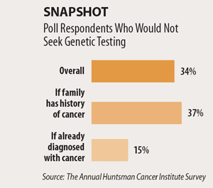 Snapshot: Poll Respondents Who Would Not Seek Genetic Testing