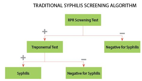 Syphilis screening algorithm