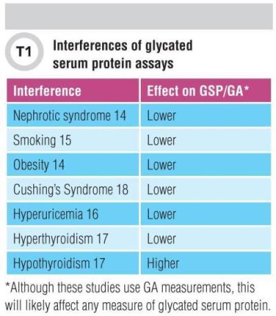 Interences of glycated serum protien assays Table 1