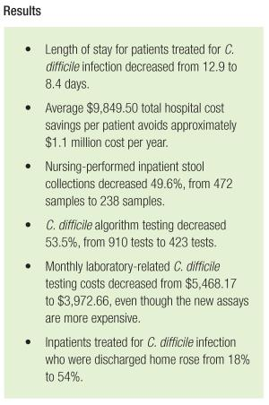 results for c diff lab intervention CLN Patient Safety Focus