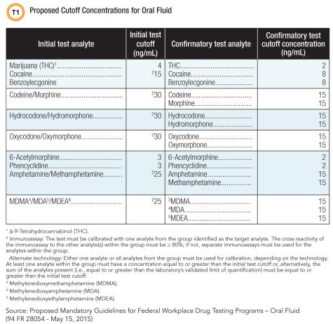 Proposed Cutoff Concentrations for Oral Fluid