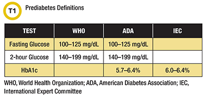 prediabetes definitions WHO ADA IEC