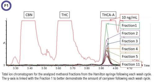 Methanol fractions chromatogram figure